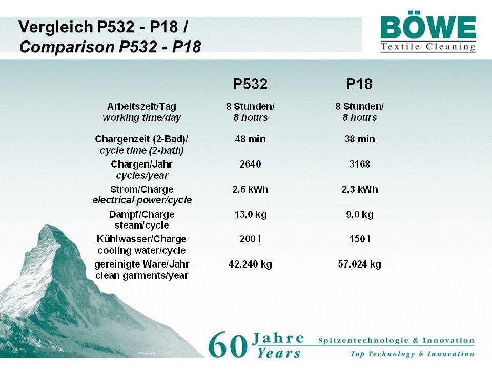 Vergleich P532 - P18 / Comparison P532 - P18