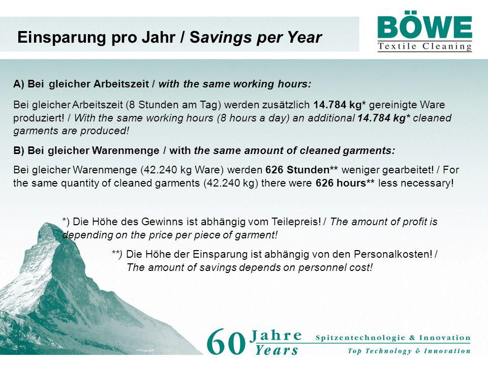 Einsparung pro Jahr / Savings per Year A) Bei gleicher Arbeitszeit / with the same working hours: Bei gleicher Arbeitszeit (8 Stunden am Tag) werden zusätzlich 14.784 kg* gereinigte Ware produziert.