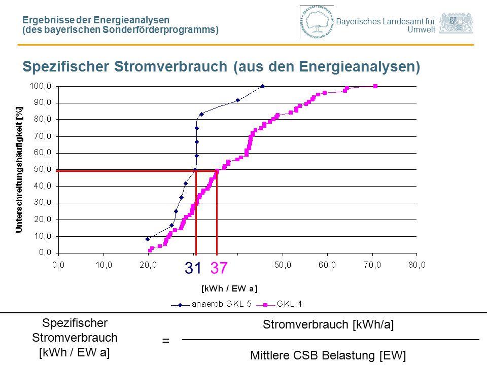 Bayerisches Landesamt für Umwelt Stromverbrauch [kWh/a] Mittlere CSB Belastung [EW] Spezifischer Stromverbrauch [kWh / EW a] = 3731 Ergebnisse der Energieanalysen (des bayerischen Sonderförderprogramms) Spezifischer Stromverbrauch (aus den Energieanalysen)