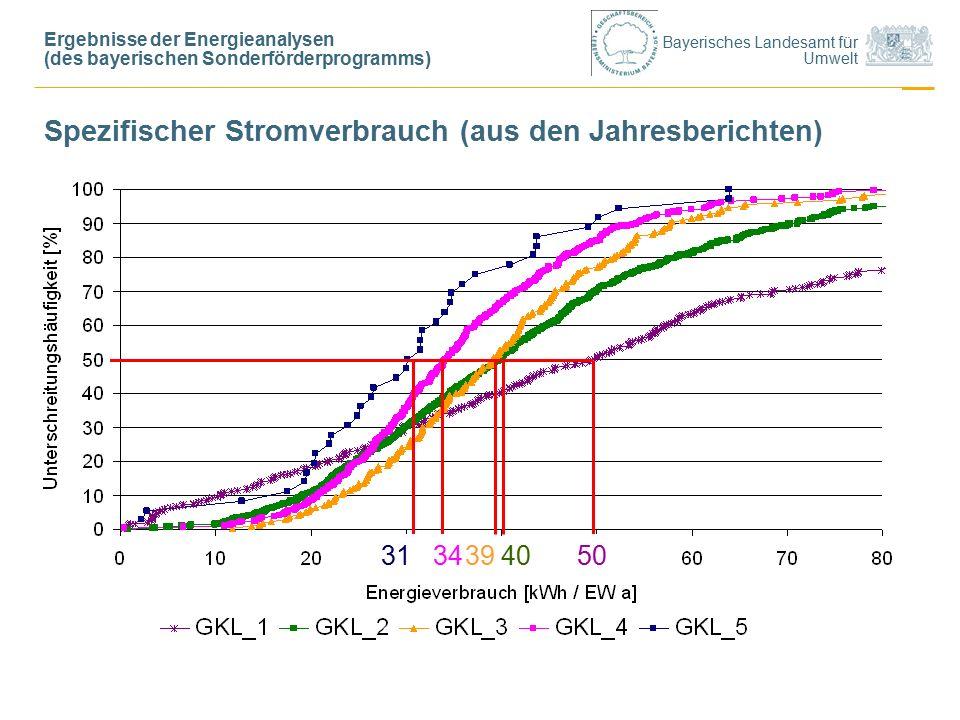 Bayerisches Landesamt für Umwelt Spezifischer Stromverbrauch (aus den Jahresberichten) 3134405039 Ergebnisse der Energieanalysen (des bayerischen Sonderförderprogramms)