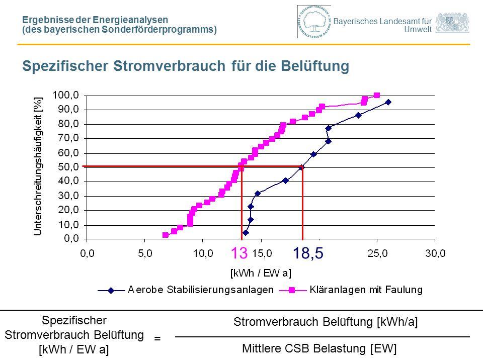 Bayerisches Landesamt für Umwelt Spezifischer Stromverbrauch für die Belüftung Stromverbrauch Belüftung [kWh/a] Mittlere CSB Belastung [EW] Spezifischer Stromverbrauch Belüftung [kWh / EW a] = 1318,5 Ergebnisse der Energieanalysen (des bayerischen Sonderförderprogramms)