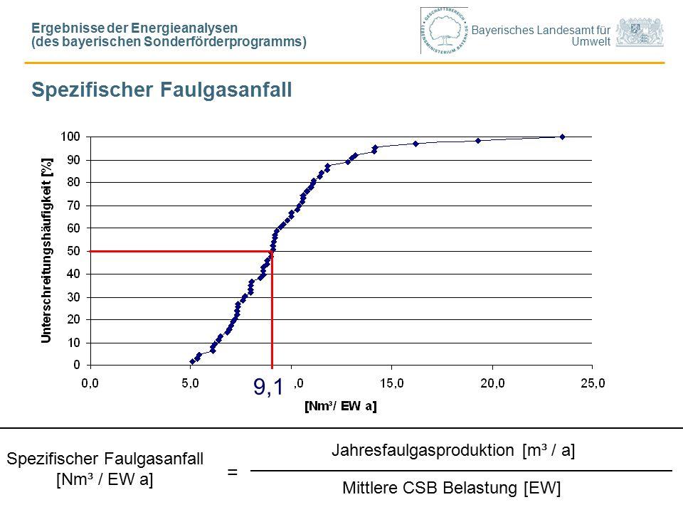 Bayerisches Landesamt für Umwelt Spezifischer Faulgasanfall Jahresfaulgasproduktion [m³ / a] Mittlere CSB Belastung [EW] Spezifischer Faulgasanfall [Nm³ / EW a] = 9,1 Ergebnisse der Energieanalysen (des bayerischen Sonderförderprogramms)