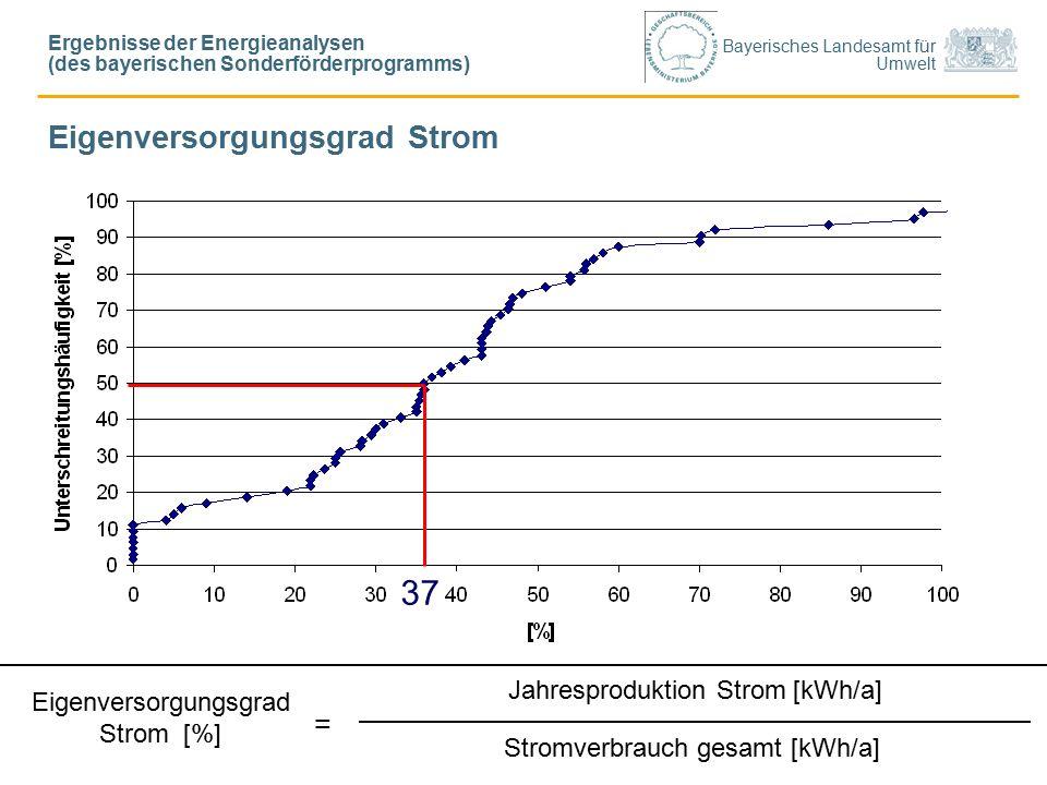 Bayerisches Landesamt für Umwelt Eigenversorgungsgrad Strom Jahresproduktion Strom [kWh/a] Stromverbrauch gesamt [kWh/a] Eigenversorgungsgrad Strom [%] = 37 Ergebnisse der Energieanalysen (des bayerischen Sonderförderprogramms)
