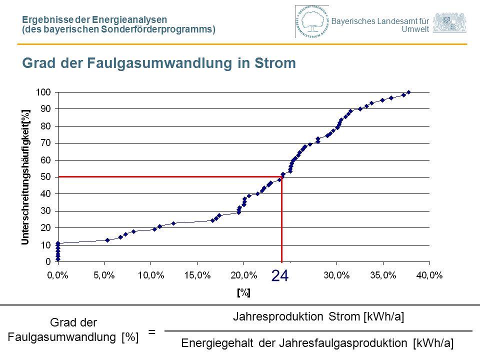 Bayerisches Landesamt für Umwelt Grad der Faulgasumwandlung in Strom Jahresproduktion Strom [kWh/a] Energiegehalt der Jahresfaulgasproduktion [kWh/a] Grad der Faulgasumwandlung [%] = 24 Ergebnisse der Energieanalysen (des bayerischen Sonderförderprogramms)