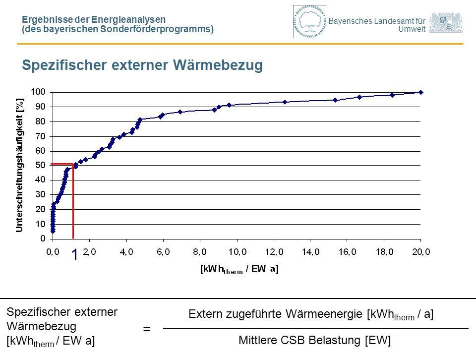 Bayerisches Landesamt für Umwelt Spezifischer externer Wärmebezug Extern zugeführte Wärmeenergie [kWh therm / a] Mittlere CSB Belastung [EW] Spezifischer externer Wärmebezug [kWh therm / EW a] = 1 Ergebnisse der Energieanalysen (des bayerischen Sonderförderprogramms)