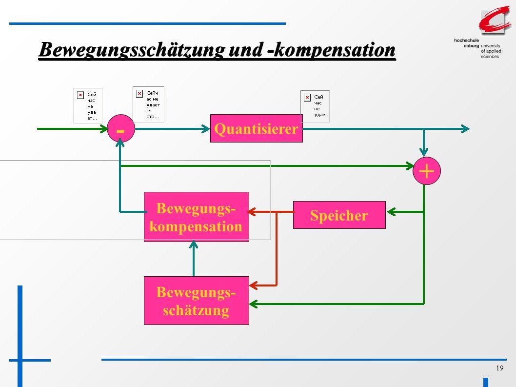 19 Bewegungsschätzung und -kompensation Quantisierer Bewegungs- kompensation Speicher Bewegungs- schätzung + -