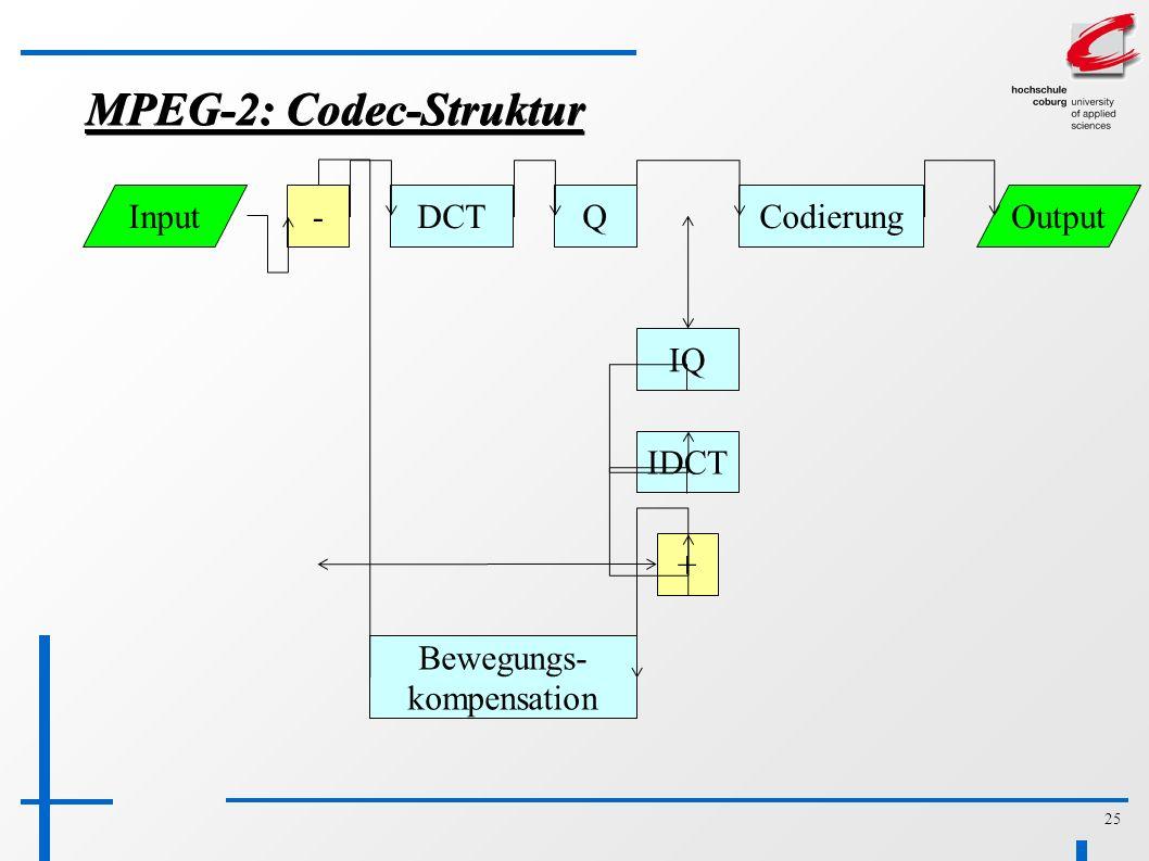 25 MPEG-2: Codec-Struktur IQ IDCT Bewegungs- kompensation + -DCTQCodierungInputOutput