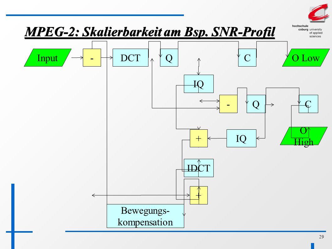 29 MPEG-2: Skalierbarkeit am Bsp.