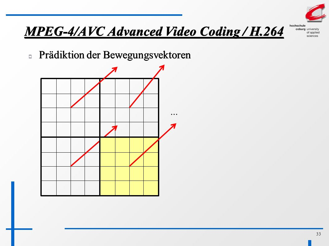 33 MPEG-4/AVC Advanced Video Coding / H.264 Prädiktion der Bewegungsvektoren...