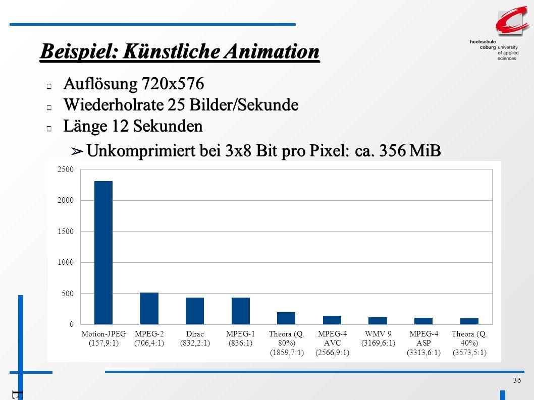 36 Beispiel: Künstliche Animation Auflösung 720x576 Wiederholrate 25 Bilder/Sekunde Länge 12 Sekunden ➢ Unkomprimiert bei 3x8 Bit pro Pixel: ca.