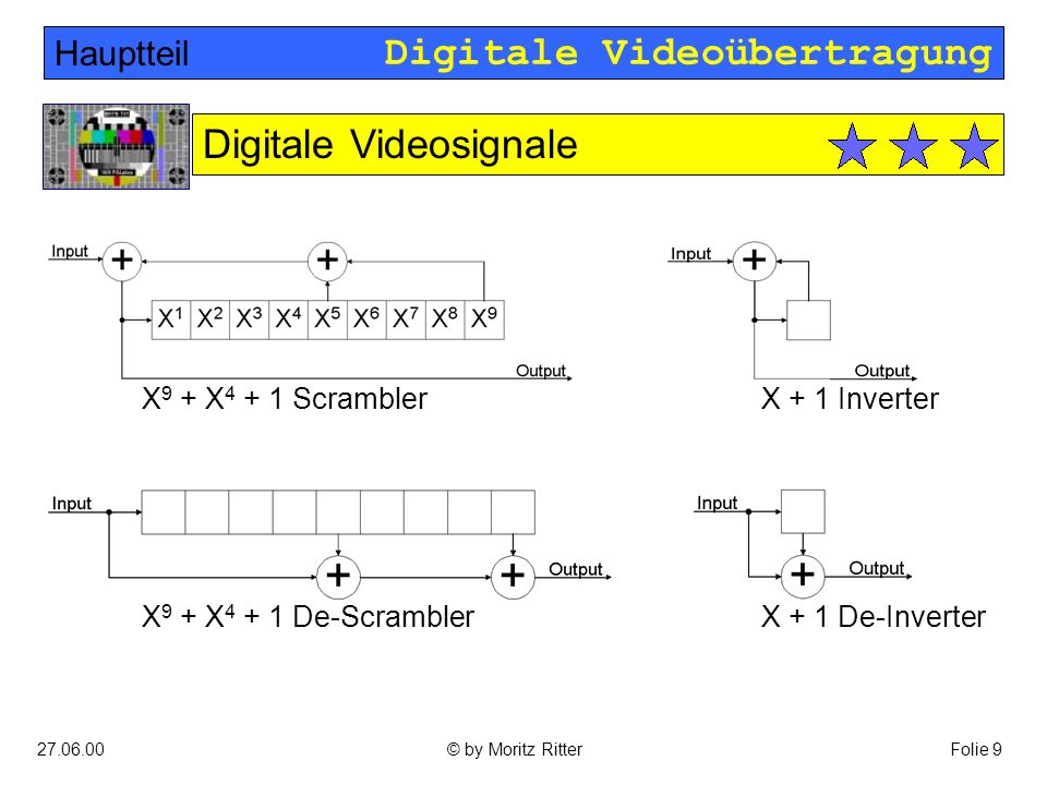 Digitale Videoübertragung 27.06.00Folie 9© by Moritz Ritter Hauptteil Digitale Videosignale X 9 + X 4 + 1 ScramblerX + 1 Inverter X + 1 De-InverterX 9 + X 4 + 1 De-Scrambler