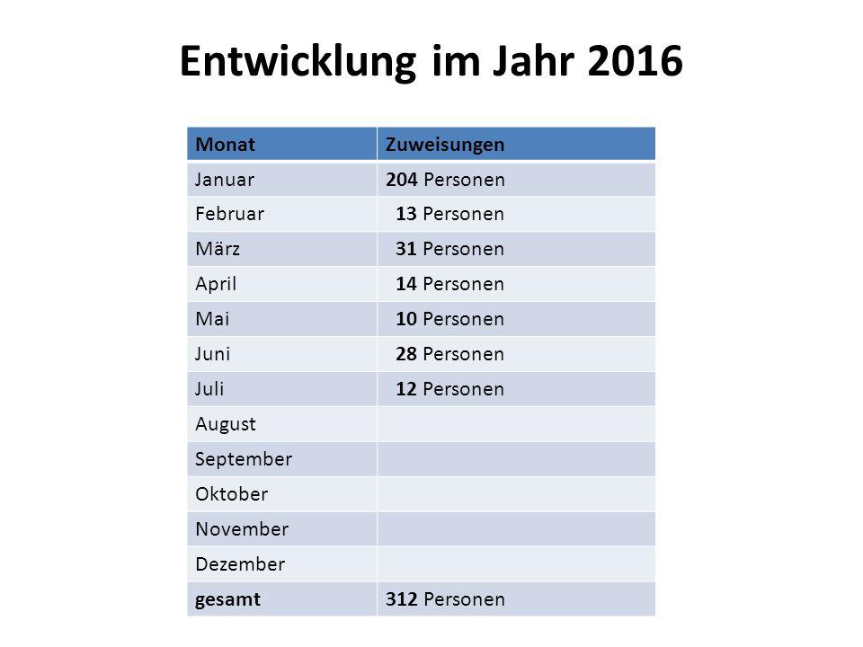 Vorjahresvergleich 343 2014:343 Zuweisungen 1846 2015: 1846 Zuweisungen + 39 Spätaussiedler 2016: 312 Zuweisungen