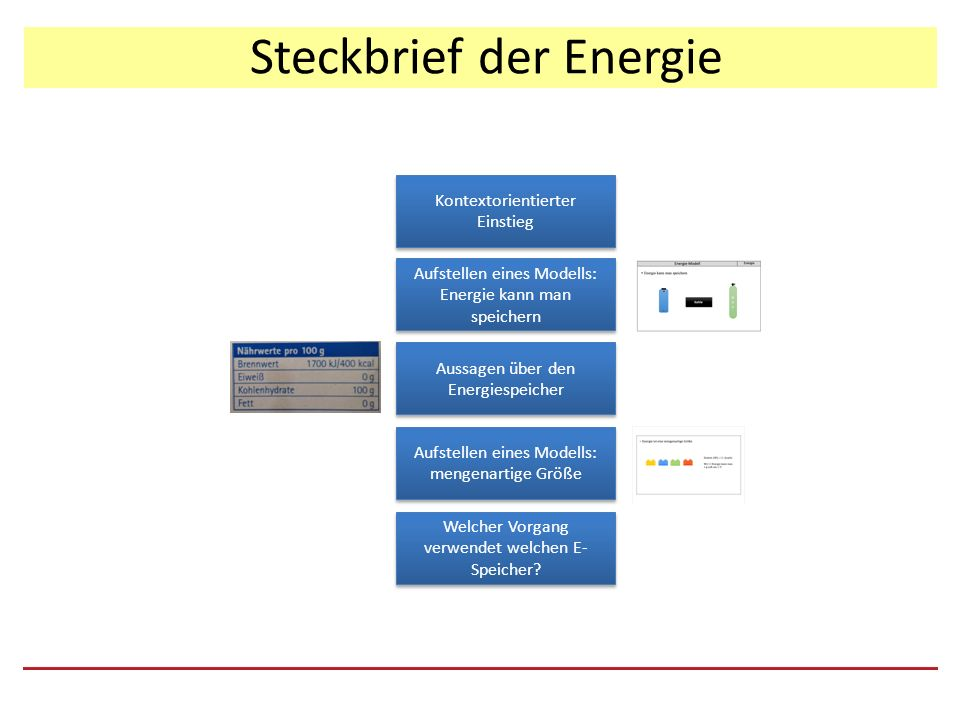 Steckbrief der Energie Kontextorientierter Einstieg Aufstellen eines Modells: Energie kann man speichern Aussagen über den Energiespeicher Aufstellen eines Modells: mengenartige Größe Welcher Vorgang verwendet welchen E- Speicher