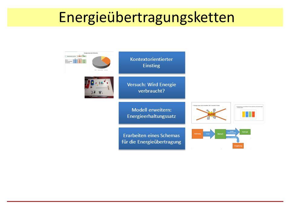 Energieübertragungsketten Kontextorientierter Einstieg Versuch: Wird Energie verbraucht.
