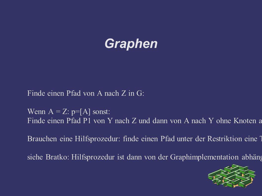 Graphen Finde einen Pfad von A nach Z in G: Wenn A = Z: p=[A] sonst: Finde einen Pfad P1 von Y nach Z und dann von A nach Y ohne Knoten aus P1 zu verwenden: Brauchen eine Hilfsprozedur: finde einen Pfad unter der Restriktion eine Teilmenge von Knoten zu vermeiden.