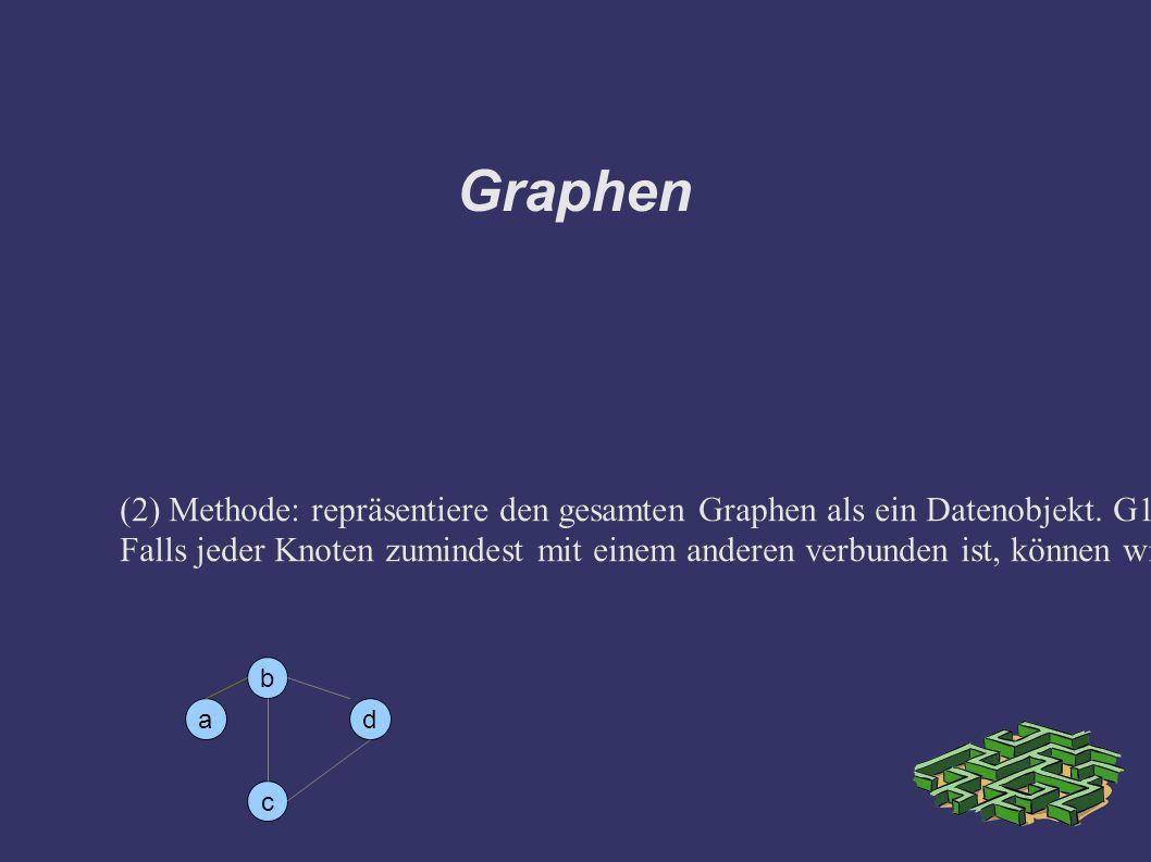 Graphen (3) Methode: Knoten + Liste von verbundenen Knoten G1= [a->[b]], b->[a,c,d], c->[b,d], d->[b,c]] -> ist ein Infix Operator.