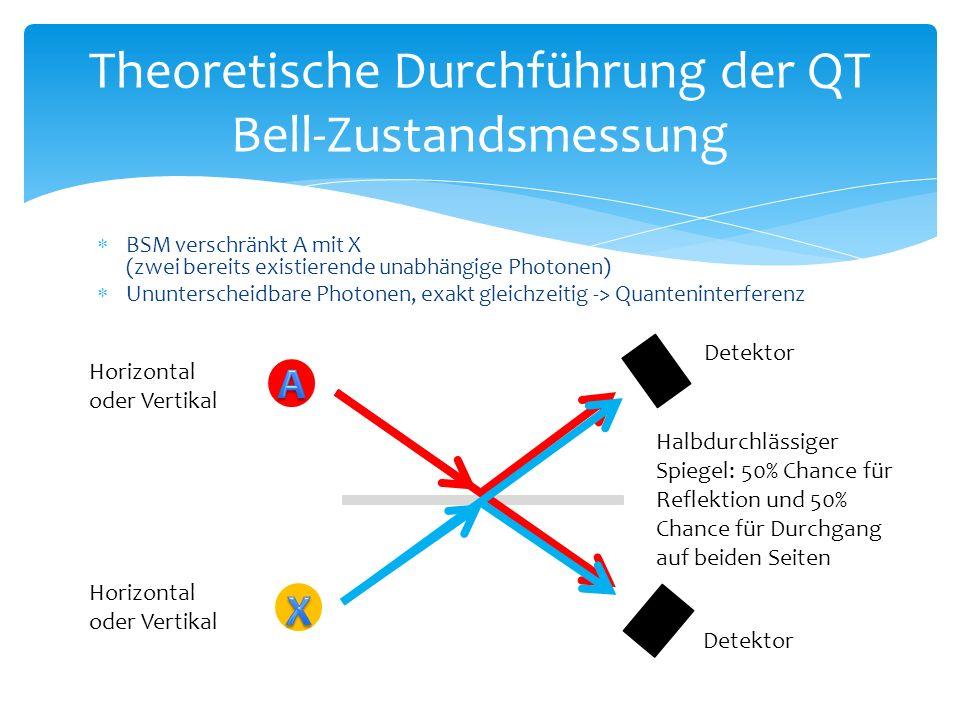  BSM verschränkt A mit X (zwei bereits existierende unabhängige Photonen)  Ununterscheidbare Photonen, exakt gleichzeitig -> Quanteninterferenz Theoretische Durchführung der QT Bell-Zustandsmessung Horizontal oder Vertikal Halbdurchlässiger Spiegel: 50% Chance für Reflektion und 50% Chance für Durchgang auf beiden Seiten Detektor