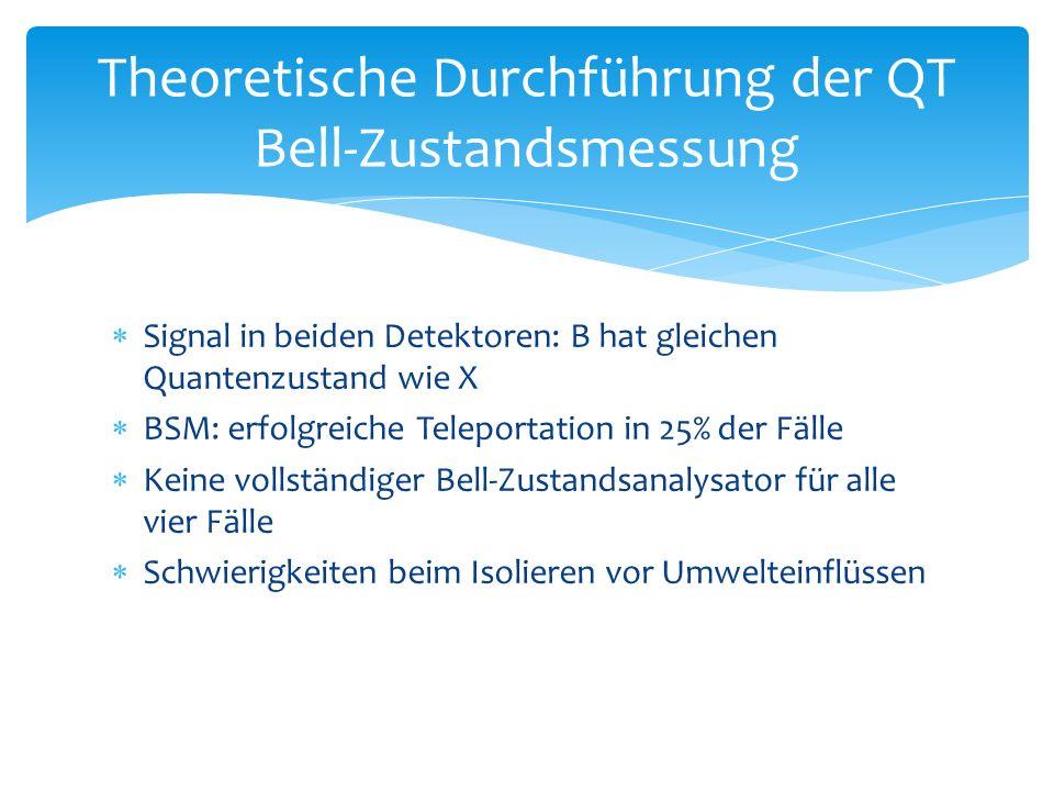  Signal in beiden Detektoren: B hat gleichen Quantenzustand wie X  BSM: erfolgreiche Teleportation in 25% der Fälle  Keine vollständiger Bell-Zustandsanalysator für alle vier Fälle  Schwierigkeiten beim Isolieren vor Umwelteinflüssen Theoretische Durchführung der QT Bell-Zustandsmessung