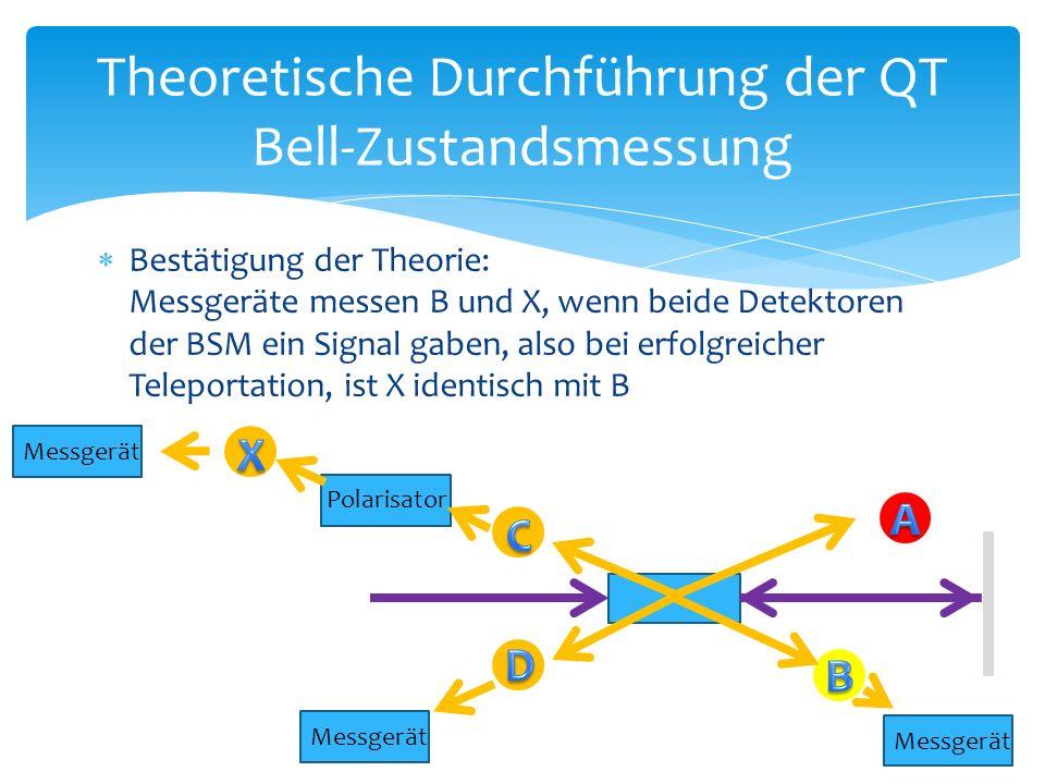  Bestätigung der Theorie: Messgeräte messen B und X, wenn beide Detektoren der BSM ein Signal gaben, also bei erfolgreicher Teleportation, ist X identisch mit B Theoretische Durchführung der QT Bell-Zustandsmessung Messgerät Polarisator Messgerät