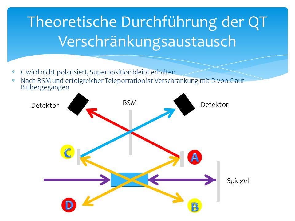  C wird nicht polarisiert, Superposition bleibt erhalten  Nach BSM und erfolgreicher Teleportation ist Verschränkung mit D von C auf B übergegangen Theoretische Durchführung der QT Verschränkungsaustausch Spiegel BSM Detektor