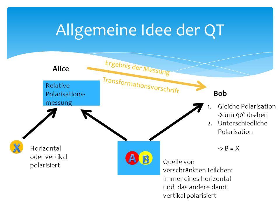  Mit QT können Informationen oder Gegenstände weiterhin nicht schneller als c transportiert werden  Mit QT werden Quantenzustände übertragen ohne dabei gemessen, also verändert zu werden  Quantenrepeater  Quantencomputer  Quanteninternet  Tieferes Verständnis unserer mysteriösen Quantenwelt Praktische Bedeutung