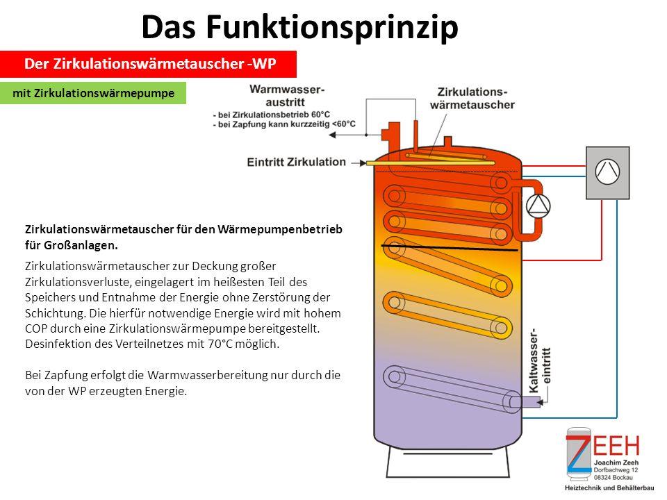 Das Funktionsprinzip Der Zirkulationswärmetauscher -WP Zirkulationswärmetauscher für den Wärmepumpenbetrieb für Großanlagen. Zirkulationswärmetauscher