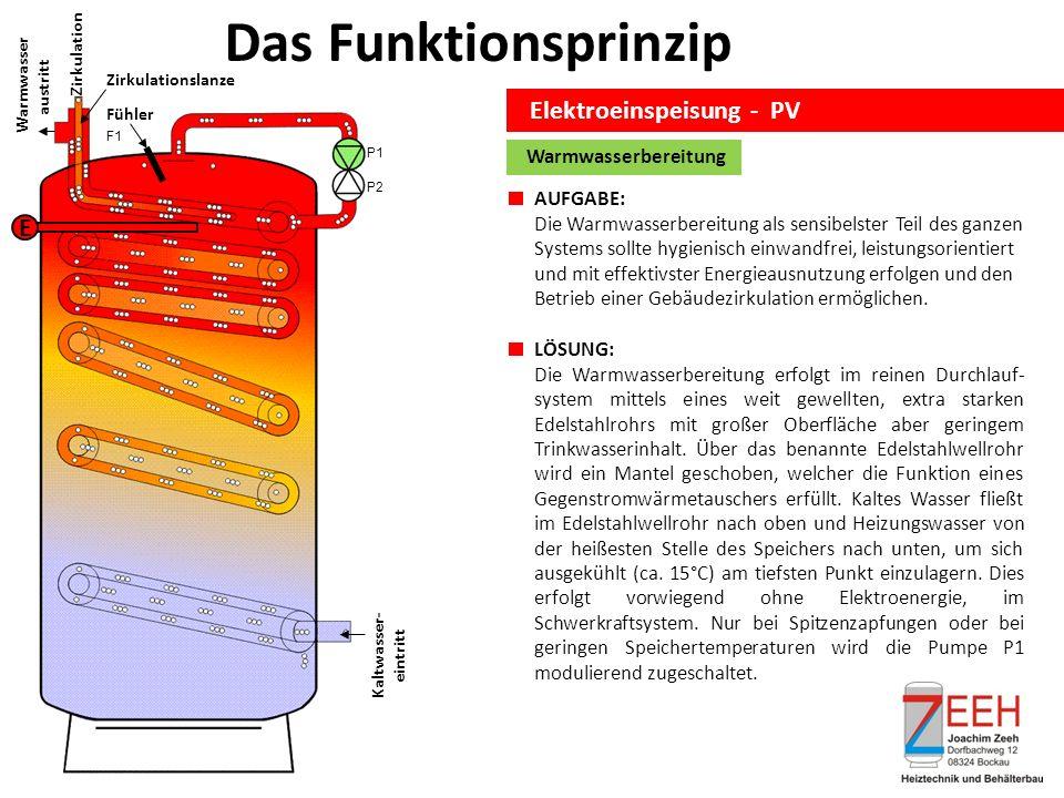 Das Funktionsprinzip Elektroeinspeisung - PV Kaltwasser- eintritt Zirkulation Warmwasser austritt E Fühler Zirkulationslanze Warmwasserbereitung AUFGABE: Die Warmwasserbereitung als sensibelster Teil des ganzen Systems sollte hygienisch einwandfrei, leistungsorientiert und mit effektivster Energieausnutzung erfolgen und den Betrieb einer Gebäudezirkulation ermöglichen.