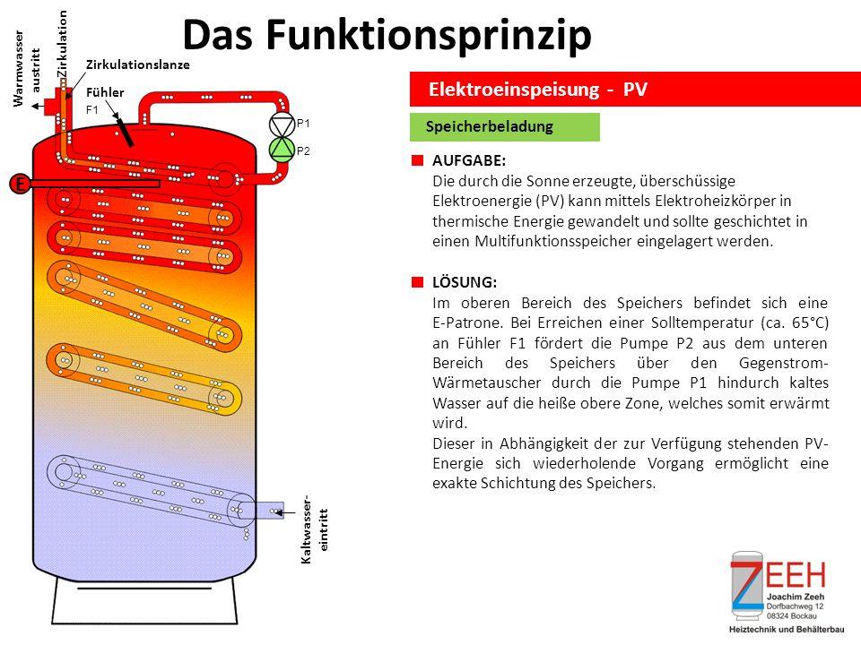 Das Funktionsprinzip Elektroeinspeisung - PV Kaltwasser- eintritt Zirkulation Warmwasser austritt Zirkulationslanze E Fühler Speicherbeladung AUFGABE: Die durch die Sonne erzeugte, überschüssige Elektroenergie (PV) kann mittels Elektroheizkörper in thermische Energie gewandelt und sollte geschichtet in einen Multifunktionsspeicher eingelagert werden.