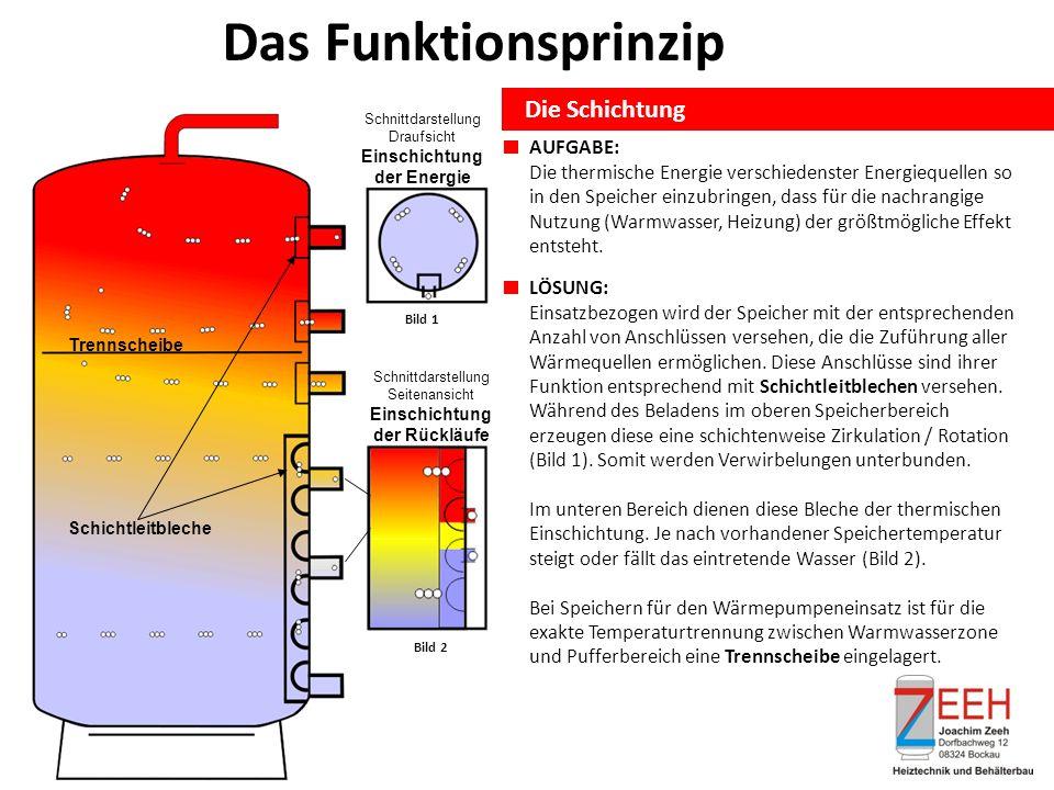 Schichtleitbleche Schnittdarstellung Draufsicht Einschichtung der Energie Bild 1 Schnittdarstellung Seitenansicht Einschichtung der Rückläufe Bild 2 Das Funktionsprinzip Die Schichtung AUFGABE: Die thermische Energie verschiedenster Energiequellen so in den Speicher einzubringen, dass für die nachrangige Nutzung (Warmwasser, Heizung) der größtmögliche Effekt entsteht.