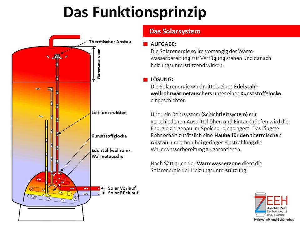 Das Funktionsprinzip Das Solarsystem AUFGABE: Die Solarenergie sollte vorrangig der Warm- wasserbereitung zur Verfügung stehen und danach heizungsunterstützend wirken.