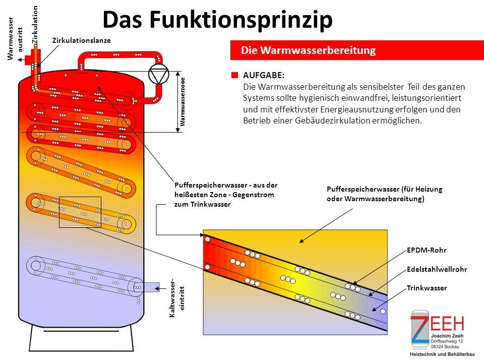Das Funktionsprinzip Die Warmwasserbereitung AUFGABE: Die Warmwasserbereitung als sensibelster Teil des ganzen Systems sollte hygienisch einwandfrei, leistungsorientiert und mit effektivster Energieausnutzung erfolgen und den Betrieb einer Gebäudezirkulation ermöglichen.