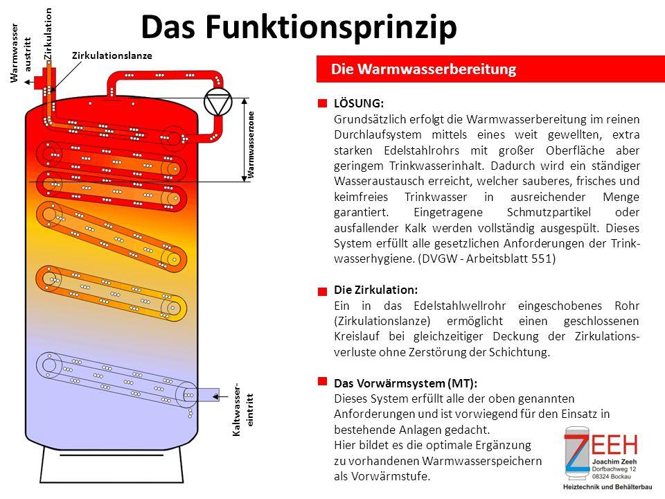 Das Funktionsprinzip Die Warmwasserbereitung Warmwasserzone Kaltwasser- eintritt Zirkulation Warmwasser austritt Zirkulationslanze Warmwasserzone LÖSU