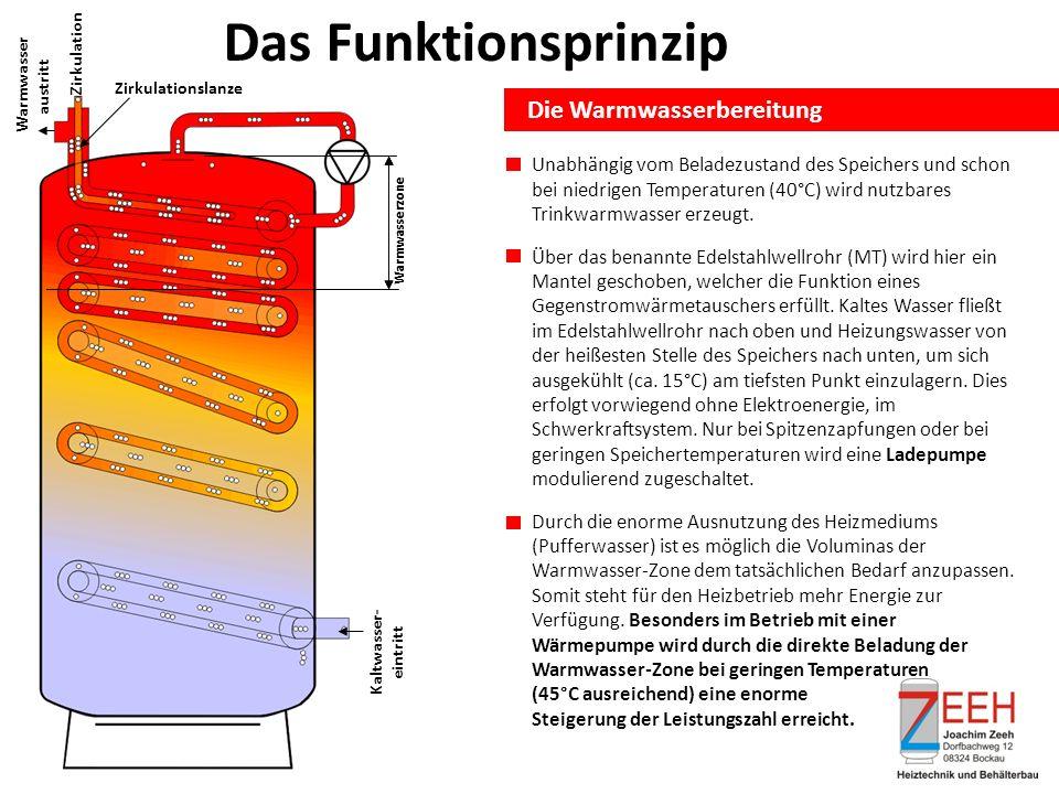 Das Funktionsprinzip Die Warmwasserbereitung Warmwasserzone Kaltwasser- eintritt Zirkulation Warmwasser austritt Zirkulationslanze Warmwasserzone Unabhängig vom Beladezustand des Speichers und schon bei niedrigen Temperaturen (40°C) wird nutzbares Trinkwarmwasser erzeugt.