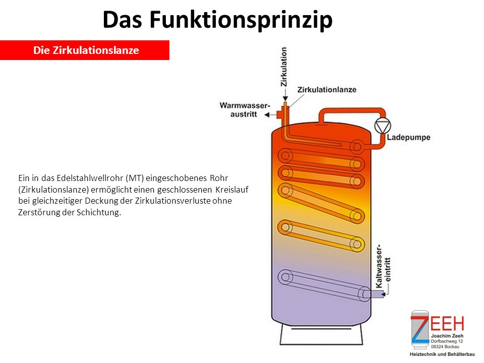 Das Funktionsprinzip Die Zirkulationslanze Ein in das Edelstahlwellrohr (MT) eingeschobenes Rohr (Zirkulationslanze) ermöglicht einen geschlossenen Kreislauf bei gleichzeitiger Deckung der Zirkulationsverluste ohne Zerstörung der Schichtung.