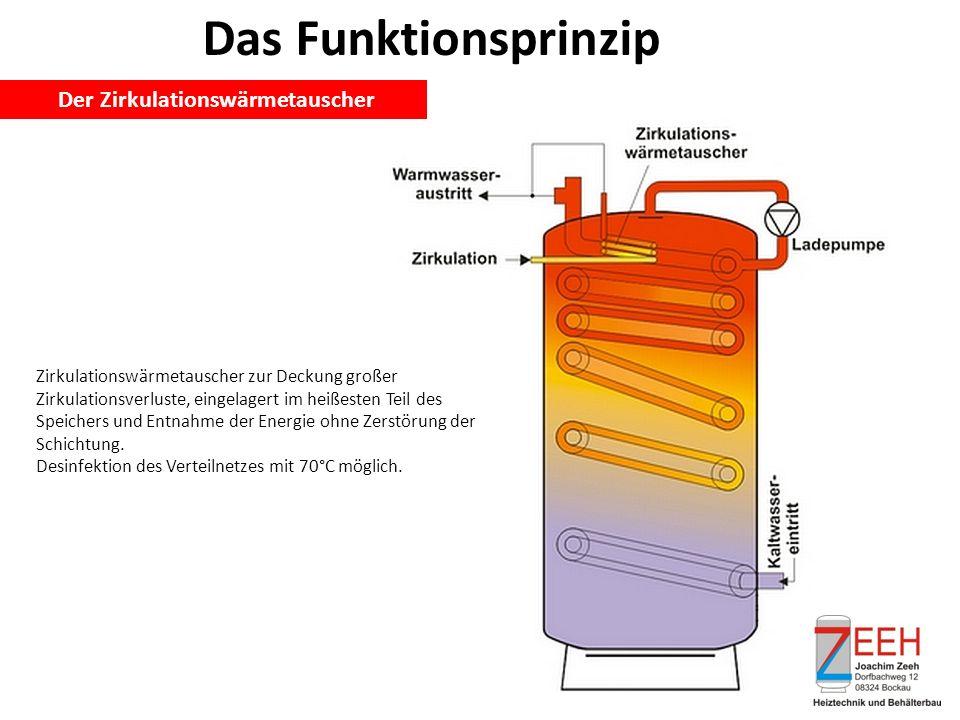 Das Funktionsprinzip Der Zirkulationswärmetauscher Zirkulationswärmetauscher zur Deckung großer Zirkulationsverluste, eingelagert im heißesten Teil des Speichers und Entnahme der Energie ohne Zerstörung der Schichtung.