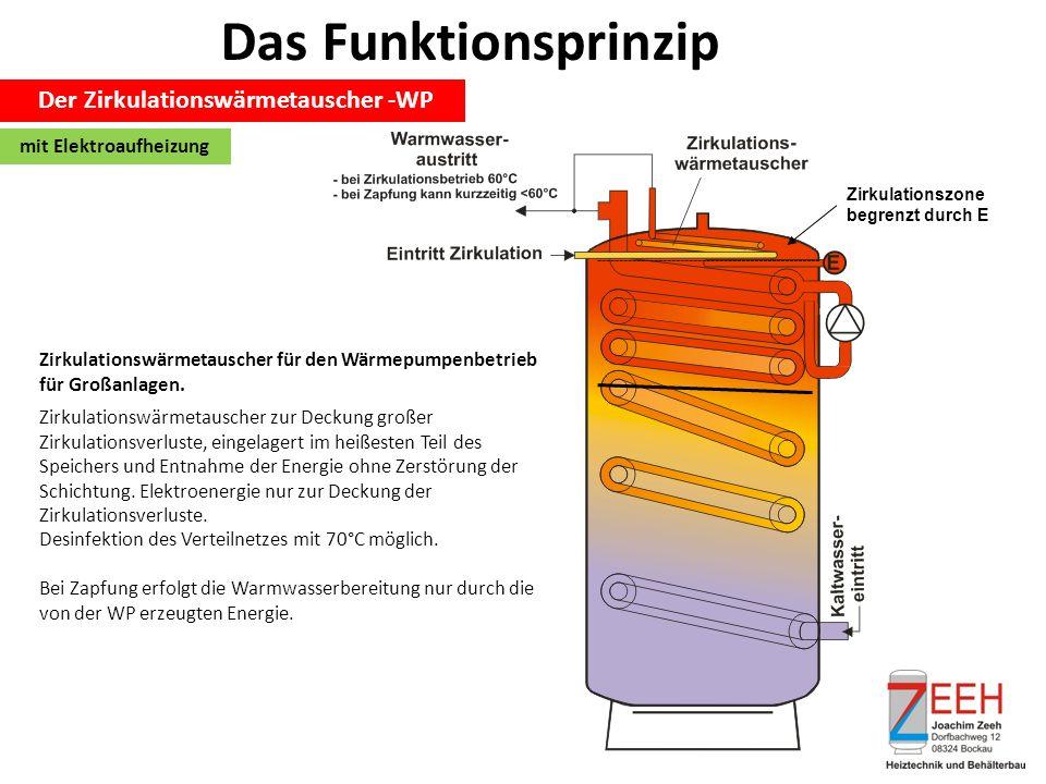 Das Funktionsprinzip Der Zirkulationswärmetauscher -WP Zirkulationswärmetauscher für den Wärmepumpenbetrieb für Großanlagen. Zirkulationszone begrenzt