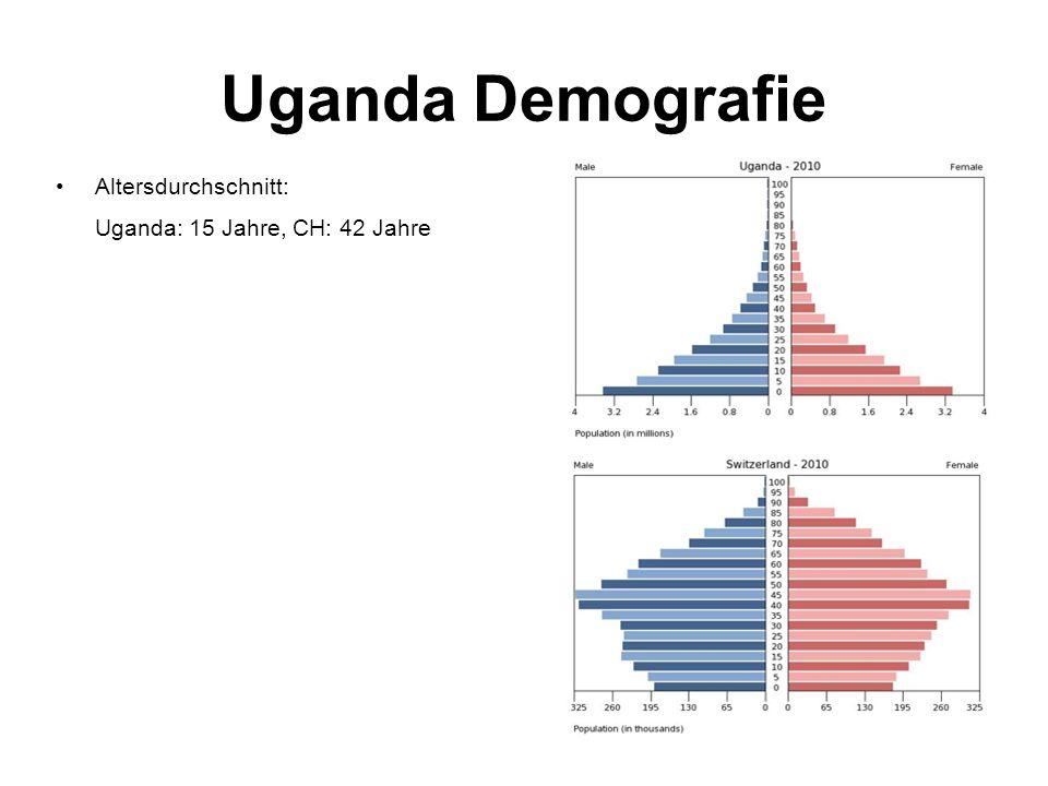 Uganda Demografie Altersdurchschnitt: Uganda: 15 Jahre, CH: 42 Jahre