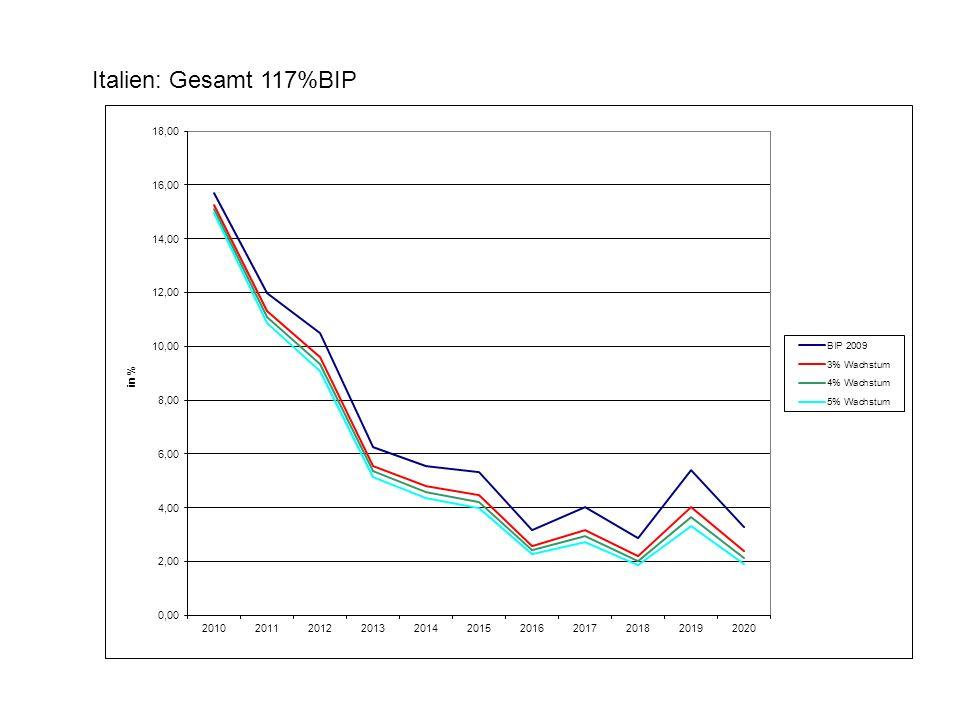 Italien: Gesamt 117%BIP