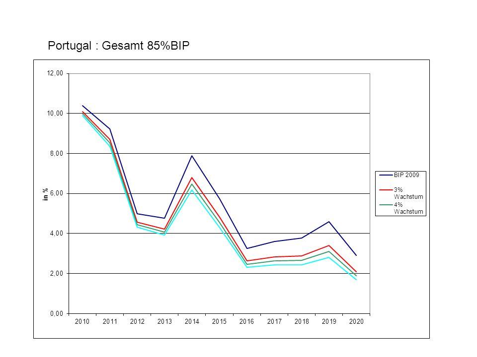 Portugal : Gesamt 85%BIP