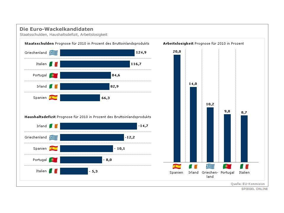 Spanien : Gesamt 66%BIP