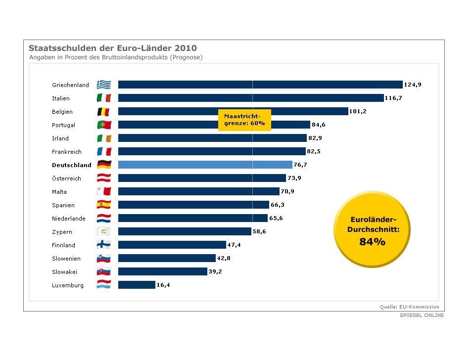 Irland : Gesamt 83%BIP