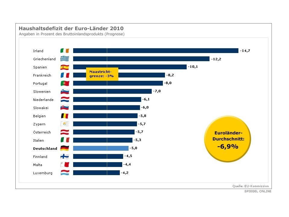 Der Rettungsschirm 1)EZB kauft Staatsanleihen auf.