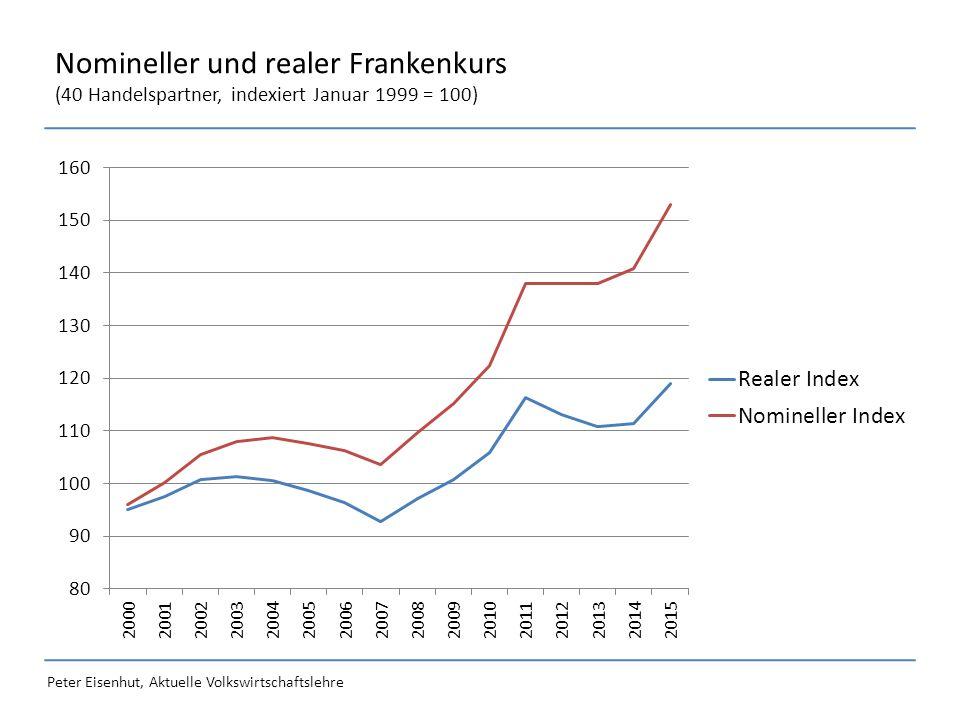 Peter Eisenhut, Aktuelle Volkswirtschaftslehre Ausgewählte Devisenkurse (Am 6.