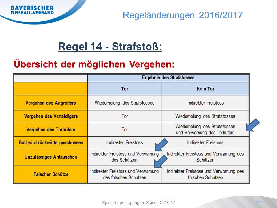 Regeländerungen 2016/2017 Spielgruppentagungen Saison 2016/1714 Regel 14 - Strafstoß: Übersicht der möglichen Vergehen: