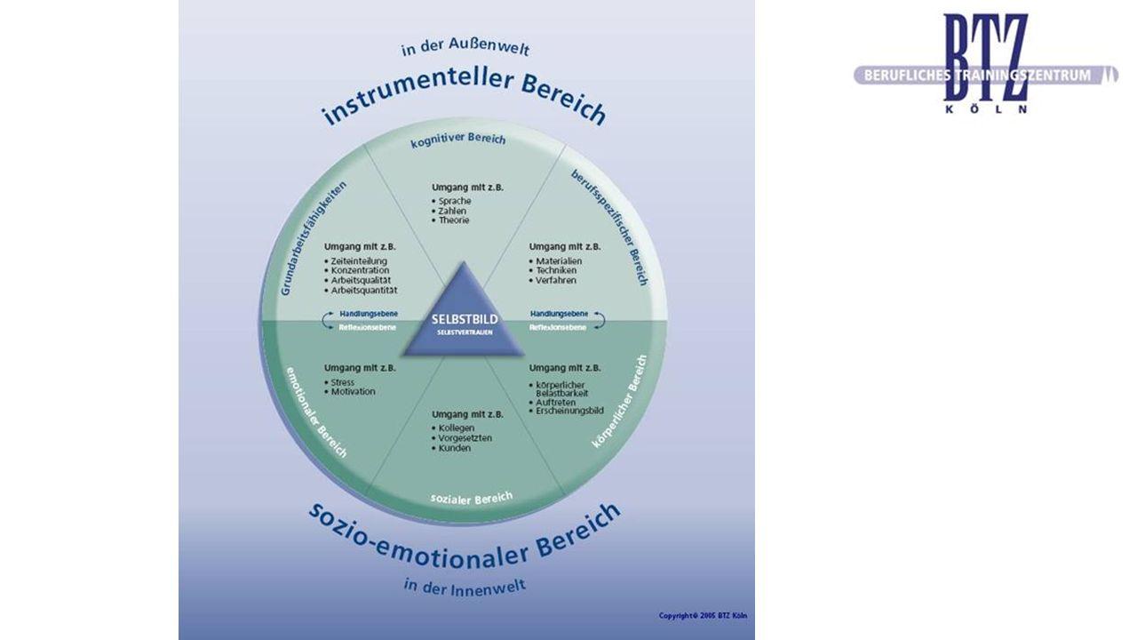 Das Konzept Betreuung durch 3 Berufsgruppen: Berufstrainer Arbeitspädagogen Psychosoziale Mitarbeiter Austausch im Rahmen von Rehaverlaufsgesprächen: Zusammentragen wichtiger Erkenntnisse Festhalten von Vereinbarungen