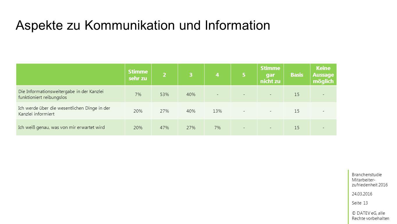 Seite © DATEV eG, alle Rechte vorbehalten Aspekte zu Kommunikation und Information 24.03.2016 Branchenstudie Mitarbeiter- zufriedenheit 2016 13 Stimme sehr zu 2345 Stimme gar nicht zu Basis Keine Aussage möglich Die Informationsweitergabe in der Kanzlei funktioniert reibungslos 7%53%40%---15 Ich werde über die wesentlichen Dinge in der Kanzlei informiert 20%27%40%13%--15 Ich weiß genau, was von mir erwartet wird 20%47%27%7%--15 - - -
