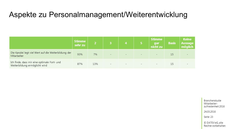 Seite © DATEV eG, alle Rechte vorbehalten Aspekte zu Personalmanagement/Weiterentwicklung 23 Stimme sehr zu 2345 Stimme gar nicht zu Basis Keine Aussage möglich 24.03.2016 Branchenstudie Mitarbeiter- zufriedenheit 2016 Die Kanzlei legt viel Wert auf die Weiterbildung der Mitarbeiter 93%7%----15 Ich finde, dass mir eine optimale Fort- und Weiterbildung ermöglicht wird 87%13%----15 - -
