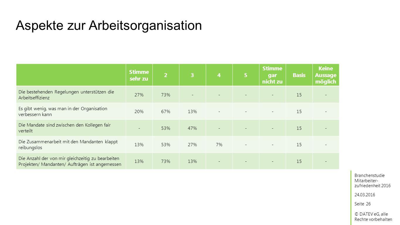 Seite © DATEV eG, alle Rechte vorbehalten Aspekte zur Arbeitsorganisation 24.03.2016 Branchenstudie Mitarbeiter- zufriedenheit 2016 26 Stimme sehr zu 2345 Stimme gar nicht zu Basis Keine Aussage möglich Die bestehenden Regelungen unterstützen die Arbeitseffizienz 27%73%----15 Es gibt wenig, was man in der Organisation verbessern kann 20%67%13%---15 Die Mandate sind zwischen den Kollegen fair verteilt -53%47%---15 Die Zusammenarbeit mit den Mandanten klappt reibungslos 13%53%27%7%--15 Die Anzahl der von mir gleichzeitig zu bearbeiten Projekten/ Mandanten/ Aufträgen ist angemessen 13%73%13%---15 - - - - -