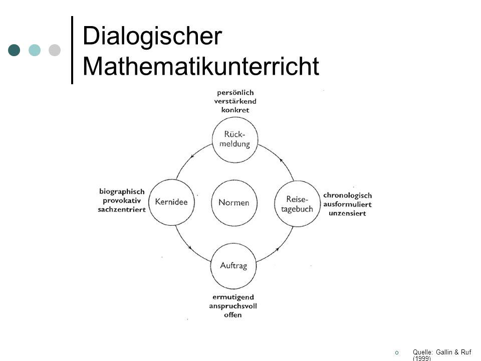 Quelle: Gallin & Ruf (1999) Dialogischer Mathematikunterricht