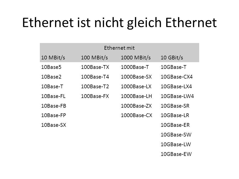 Ethernet ist nicht gleich Ethernet Ethernet mit 10 MBit/s100 MBit/s1000 MBit/s10 GBit/s 10Base5100Base-TX1000Base-T10GBase-T 10Base2100Base-T41000Base-SX10GBase-CX4 10Base-T100Base-T21000Base-LX10GBase-LX4 10Base-FL100Base-FX1000Base-LH10GBase-LW4 10Base-FB 1000Base-ZX10GBase-SR 10Base-FP 1000Base-CX10GBase-LR 10Base-SX 10GBase-ER 10GBase-SW 10GBase-LW 10GBase-EW